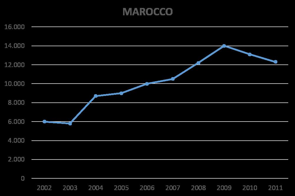 tima dei nati stranieri per cittadinanza. Serie storica 2002-2011