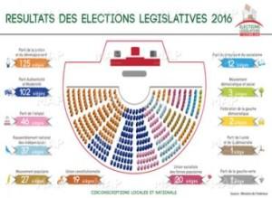 elezioni-legislative-marocco-2016-elenco-partiti-vincitori